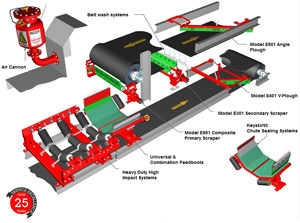 Minspec Mineral Process Equipment Products